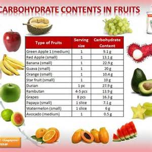 carbohydrates i fruit the about carbohydrates i m not on a diet i m