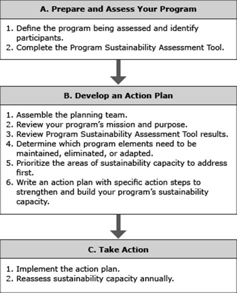 Writing A Report On Sustainability by Preventing Chronic Disease Using The Program Sustainability Assessment Tool To Assess And Plan