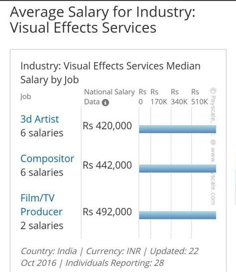 Average Salary Mba 10 Years Experience by What Is The Highest Salary One Could Get In A Vfx Studio