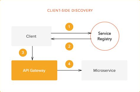 service registry an introduction to microservices part 3 the service registry