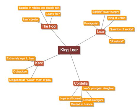 king lear main themes becoming media smart my journey in edts 523