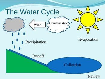 simple water diagram water cycle diagram interactive powerpoint possibly for