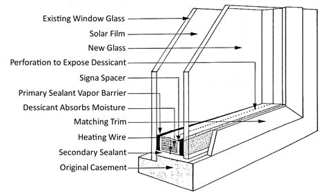 window section see how signa system windows are put together in this