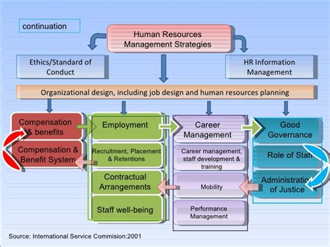 strategic design management nid placements module 2 framework for viewing hrm