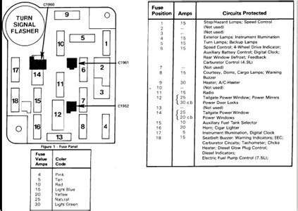 1991 ford f150 fuse box diagram wiring diagram and fuse