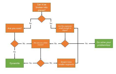 diagram problem solving tim funk