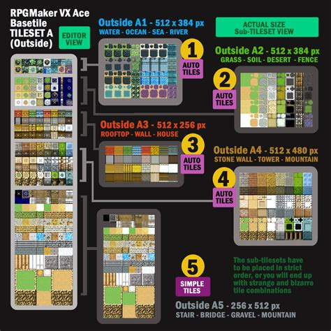 themes ace editor rpg maker vx ace tileset configurtion by bang bunny on