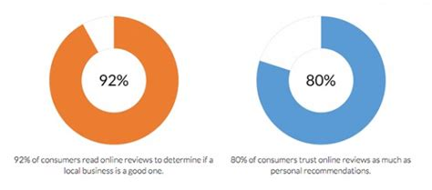 Search Engines Ratings Improve Search Engine Ranking Do Local Reviews Help