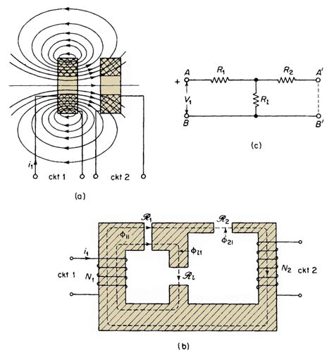 air inductor coupling coupled inductor air gap 28 images inductance in terms of magnetic reluctance and magnetic