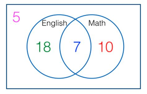 venn diagram math problems venn diagram word problems quiz venn diagram worksheetsk to 12 grade 7 learning module in