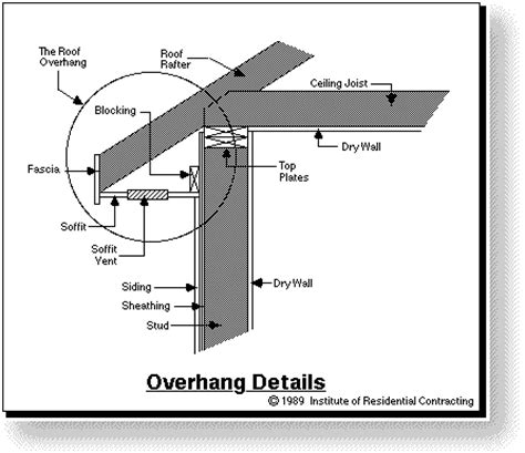 c section overhang pictures related keywords suggestions for overhang detail