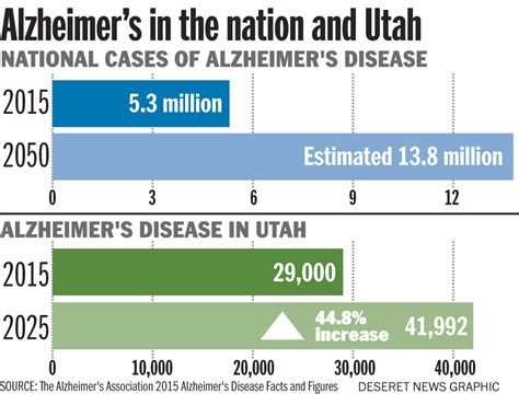 Total Number Of Mba Program In Utah Statistics by Report Projects 45 Increase In Utahns With Alzheimer S By