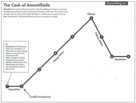 the cask of amontillado plot diagram answers higginbotham edgar allan poe