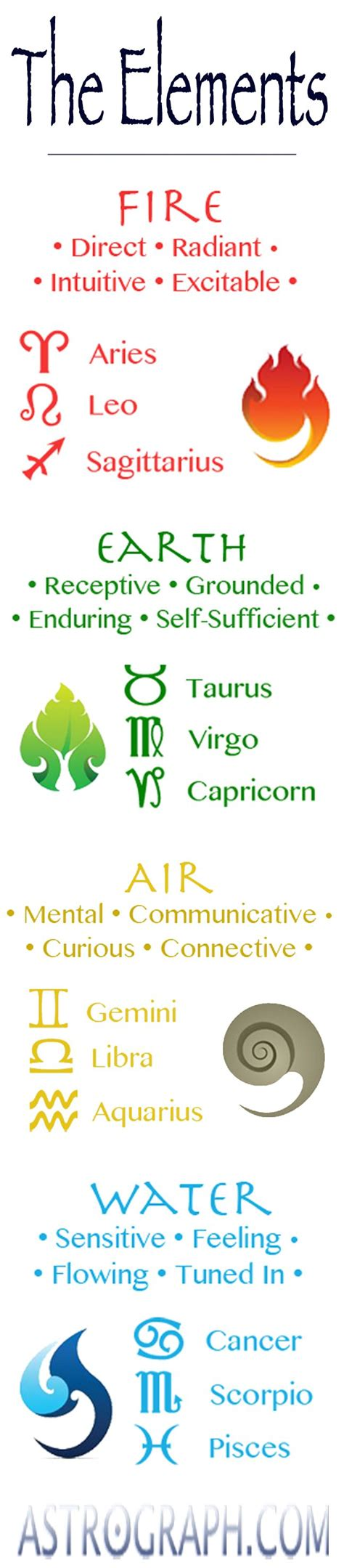 astrological zodiac signs the elements earth water