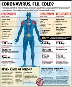 coronavirus      seasonal flu