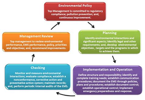 environmental management system template uk iso 14001 business consultancy sia acs approved