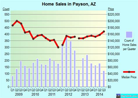 payson az arizona houses apartments rent mortgage