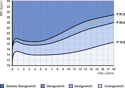 ab wann ist untergewichtig ab wann ist unter oder 220 bergewichtig gowamed