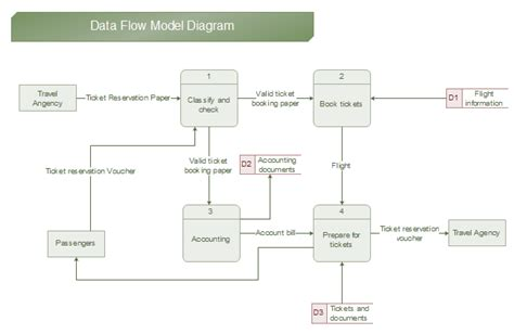 Data Flow Diagram Exles Data Flow Diagram Template