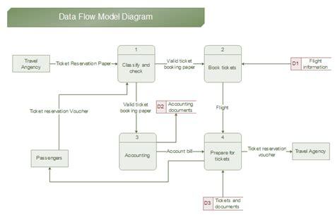 dfd designer data flow diagram exles