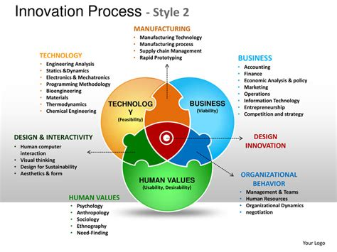 Innovation product design planning process style 2