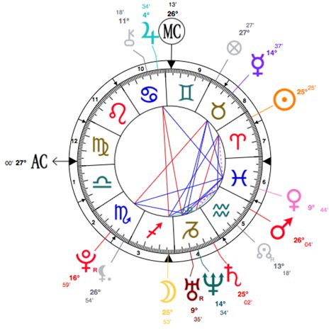Emma Watson Birth Chart | celeb astro aries emma watson birth chart 15th april 1990