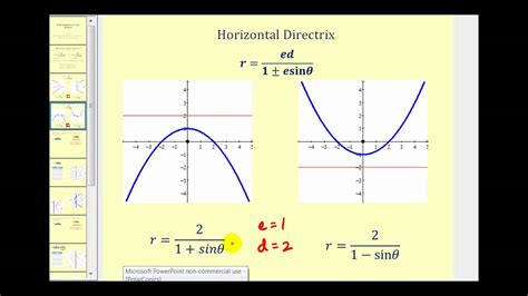 conic sections in polar coordinates graphing conic sections using polar equations part 1