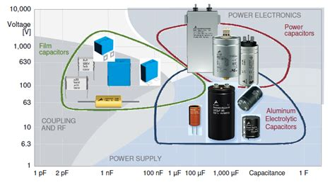a capacitor c is connected to a power supply that operates capacitors powerguru power electronics information portal