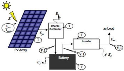 stand alone solar power system wiring diagram 45 wiring
