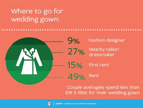 Wedding Budget Indonesia by Wedding Preparations How Do Couples Prepare