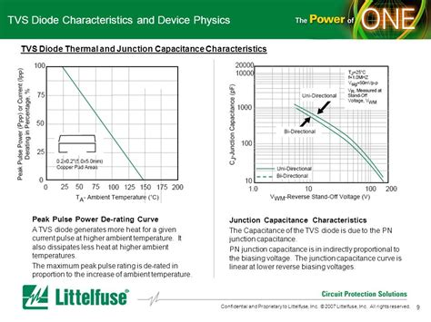 tvs diode characteristics general electronics tvs diode ppt