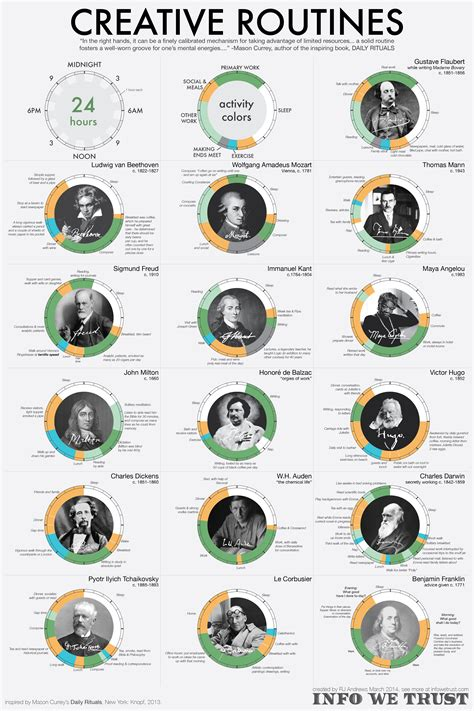 Infographic 24 Daily Habits That Will Make You Smarter Designtaxi The Daily Habits Of Highly Creative Infographic Mindbodygreen