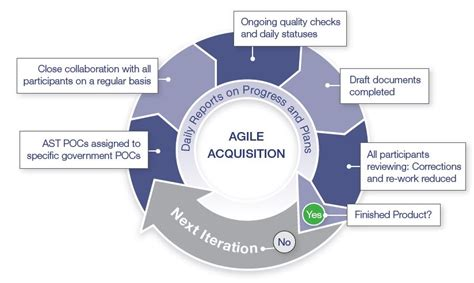 Best Supporting Also Search For Applying Agile Methodologies To Acquisition Support The Basics Integrity Matters