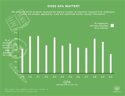 Does Gpa Matter In Mba Program by 4 Reasons You D Be An Amazing No Education Degree