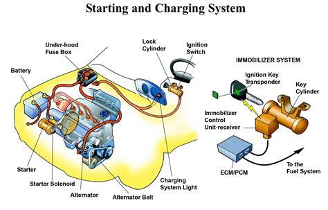 starting charging systems
