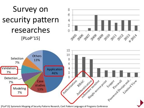 a pattern language for security models security patterns research direction metamodel