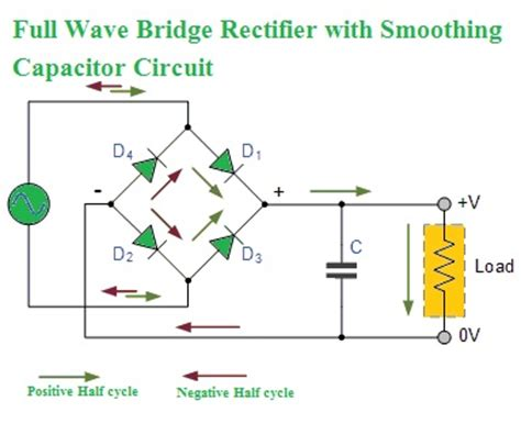 electrical standards wave rectifier wave bridge rectifier