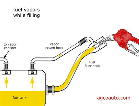 boat fuel tank overflows when filling trouble re fueling