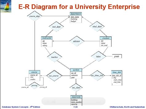 sle er diagram for library management system er diagram for college database management system 28