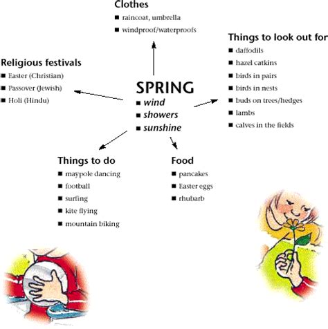 what is a spring the seasons