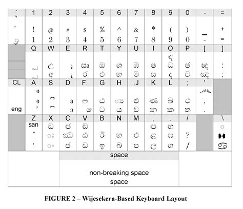sinhala keyboard layout free download a z point how to use read sinhala unicode in your pc