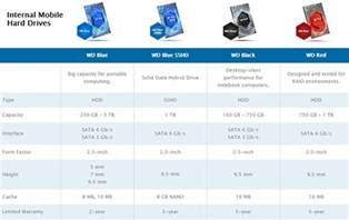 wd drive colors what is the difference between western digital drives
