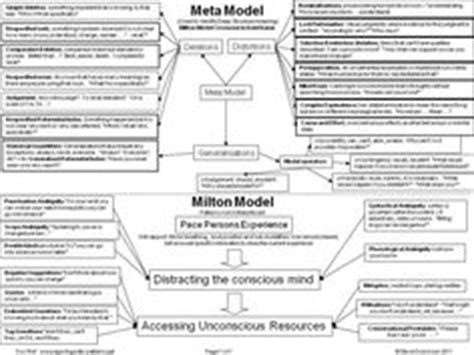 nlp patterns persuasion 1000 images about nlp on pinterest virginia tony
