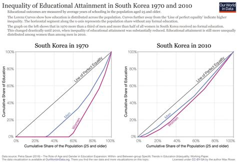 spending pattern en francais education inequality in south korea declined extremely