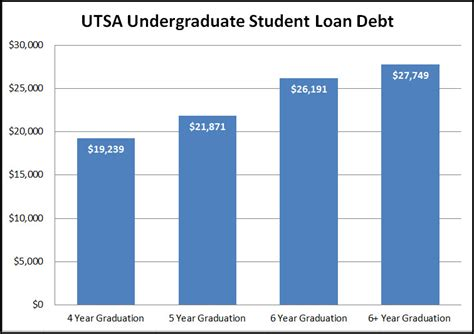 Average Mba Student Debt by Graduating On Time Cost Of Your Degree Rowdycents