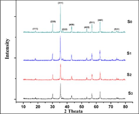 xrd pattern of nickel ferrite structural properties and mechanical characterizations of