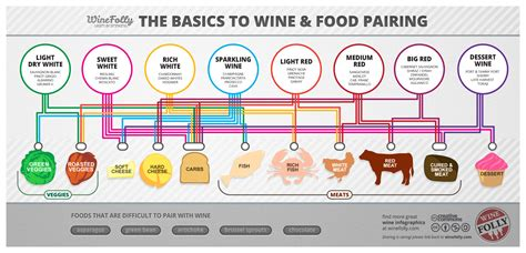 wine pairing the basic knowledge needed to feel confident pairing food and wine books wine and food pairing chart wine folly
