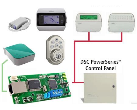 integrate dsc security alarm systems with zwave lights and