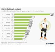 Infografik K&246nig Fu&223ball Regiert  Statista