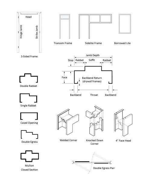 door hardware parts terminology
